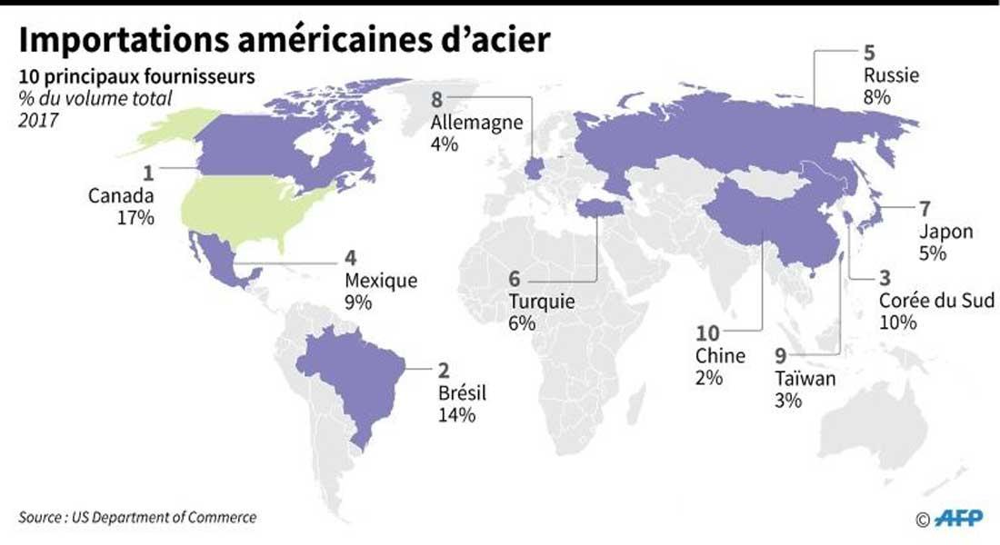 Commerce: les Européens redoutent des sanctions américaines sur l'acier