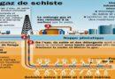 Gaz de schiste : le Royaume-Uni suspend la fracturation hydraulique, après un séisme
